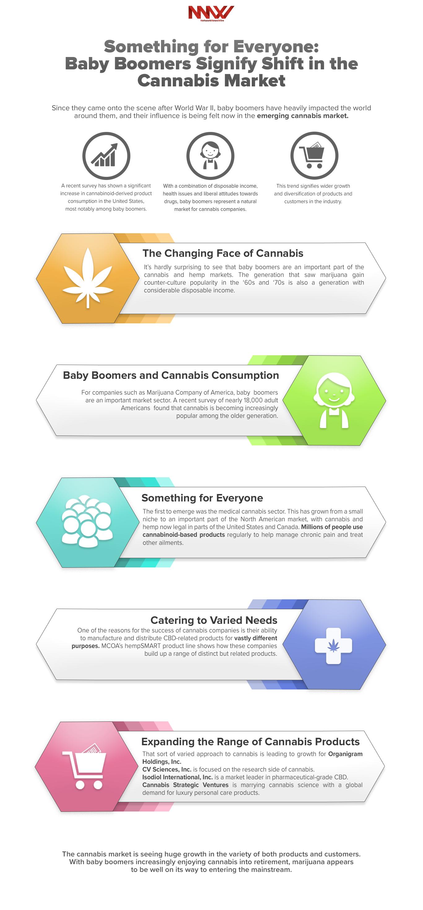 Buy Cannabis Shares